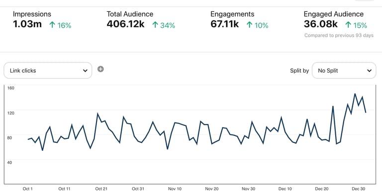Web traffic from Pinterest